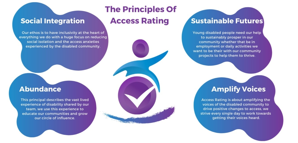 the principles of access rating