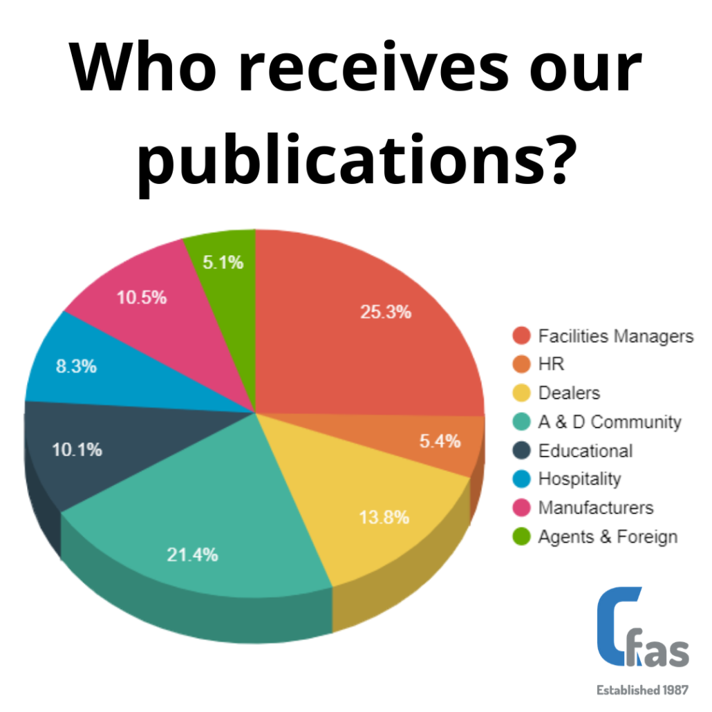 who receives our publications pie chart cfas